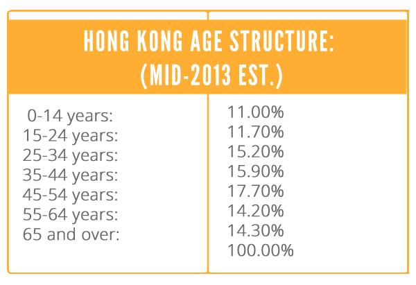 Hong Kong age structure