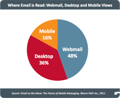 Where Email Is Read