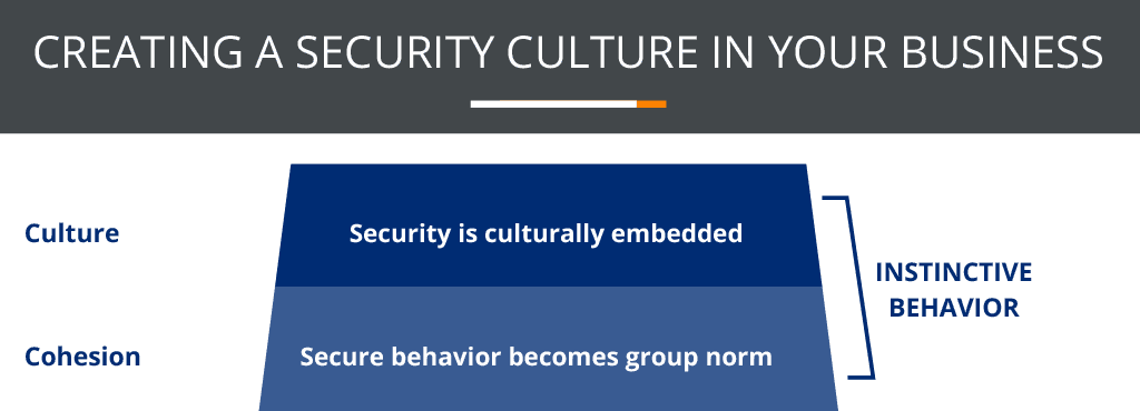 Creating a security culture in your business