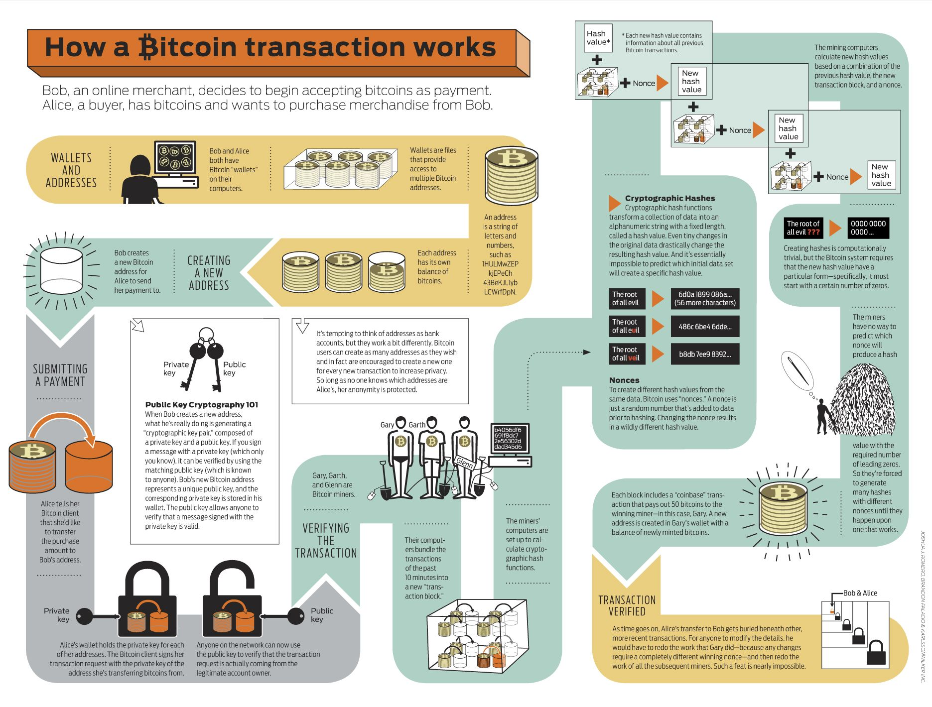 How Bitcoin Works Workflow Complete