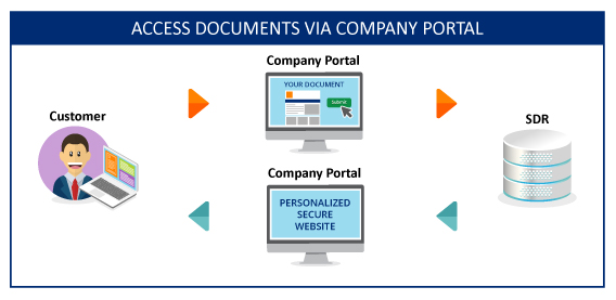 ACCESS DOCUMENTS VIA COMPANY PORTAL