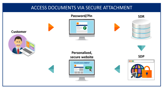 ACCESS DOCUMENTS VIA SECURE ATTACHMENT