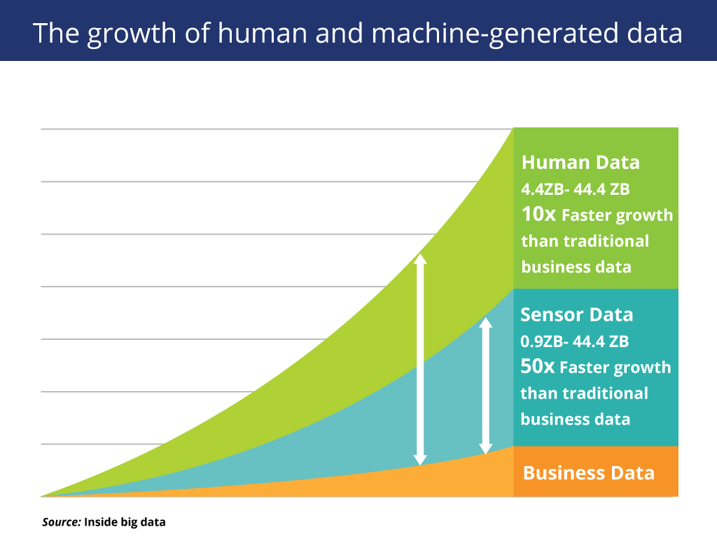 The growth of human and machine generated data