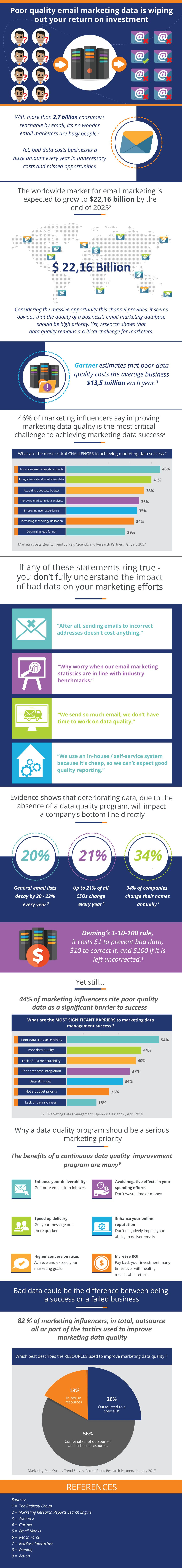 Poor Email Marketing Data Infographic