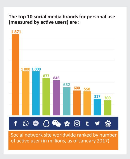 The Top 10 social media brands for personal use