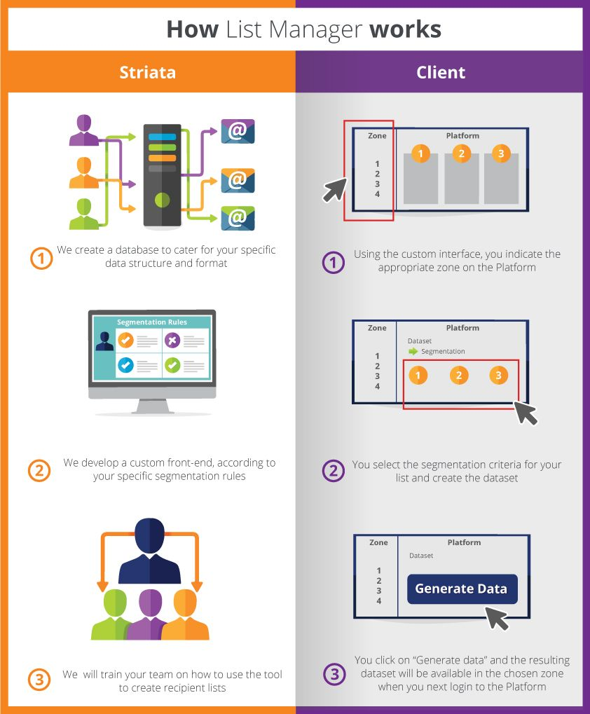 How List Manager Works Infographic