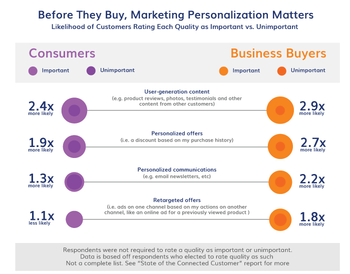 Before They Buy, Marketing Personalization Matters Image