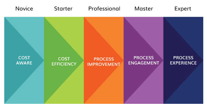 Why you need a digital communications maturity framework
