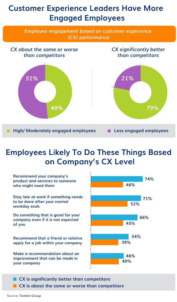 Employee engagement is key to achieving a great customer experience