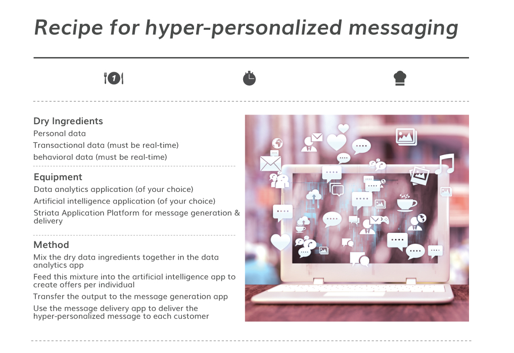 Recipe For Hyper Personalized Messaging Image
