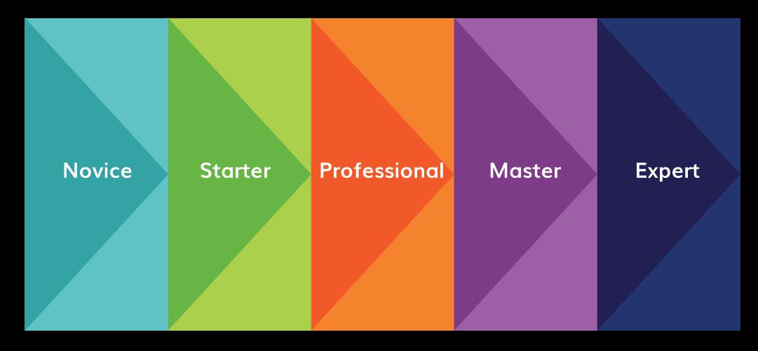 Striata's digital communication maturity framework levels