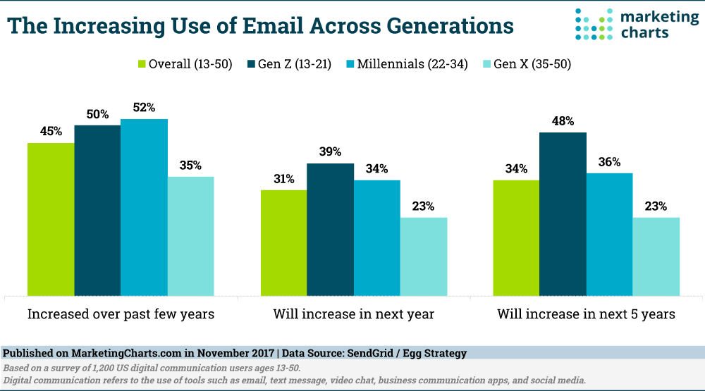 Increasing Use Of Email
