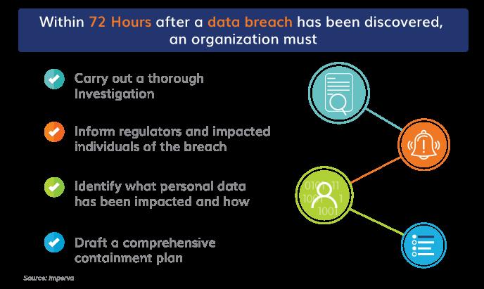 Understanding Data Privacy
