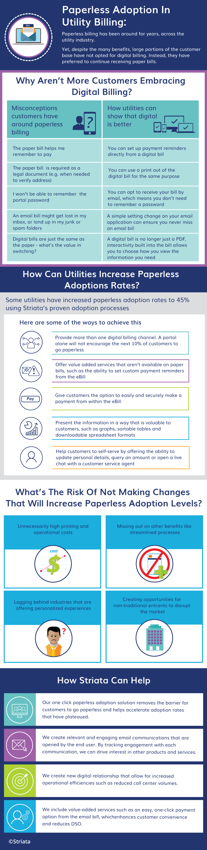 Paperless Adoption In Utility Billing Info Graphic