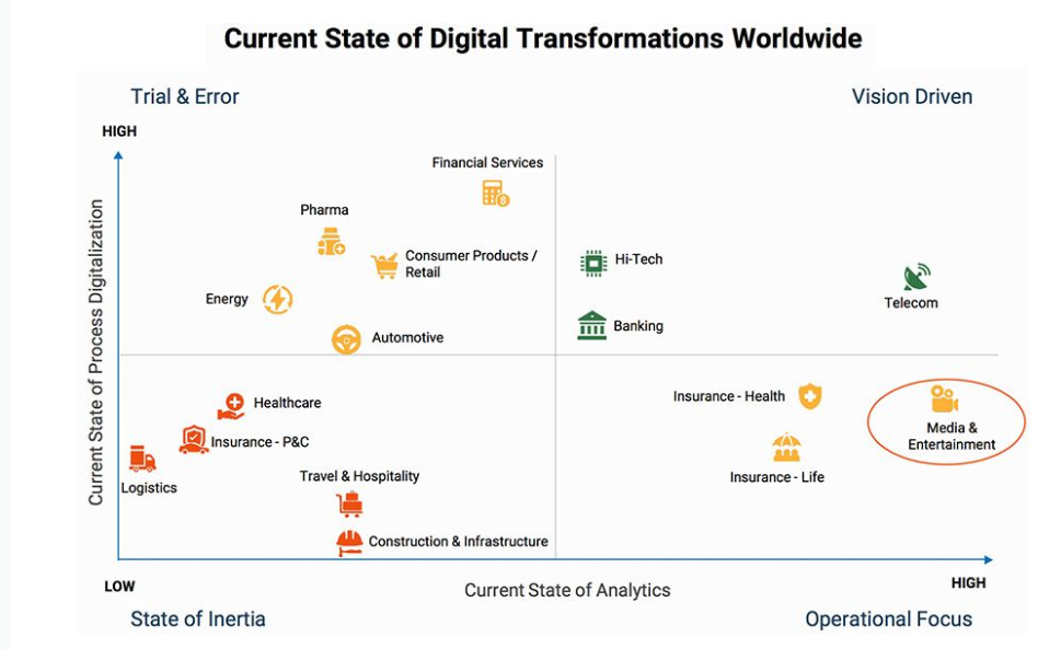 Current State Of Digital Transformations Worldwide By Sector