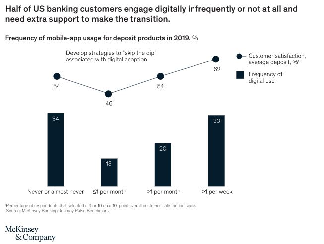 Half of US banking customers engage digitally infrequently or not at all