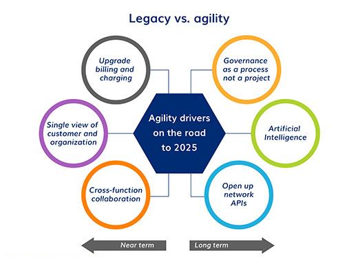 Legacy Vs Agility