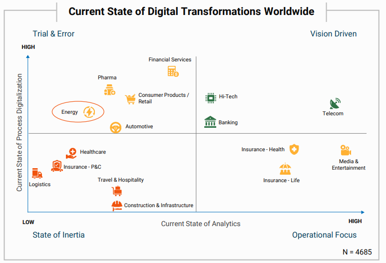 Utilities Featured In The Current State Of Digital Transforamtions Worldwide