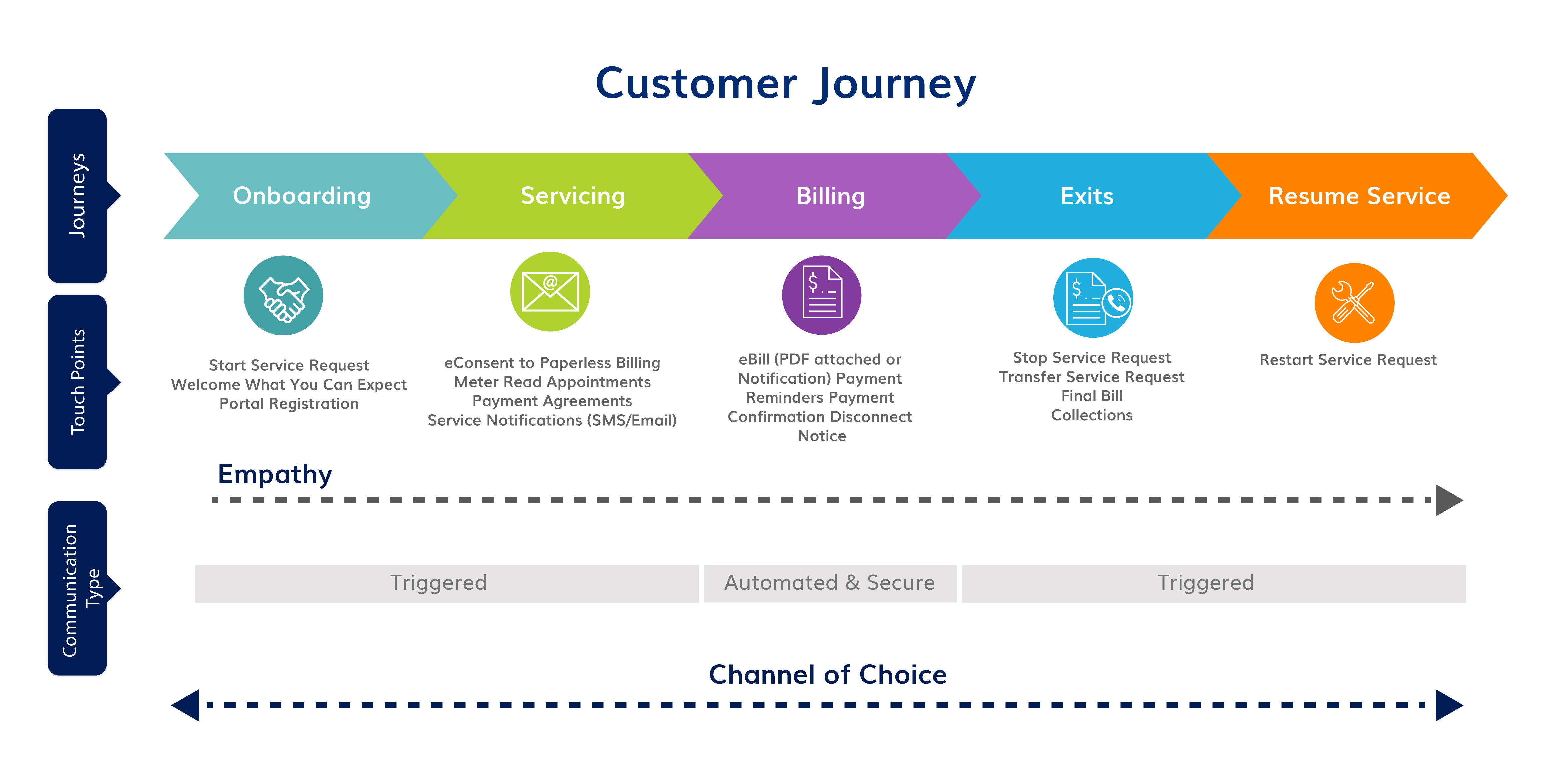 Customer Communication Journey for Utilities
